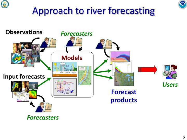 Approach to river forecasting