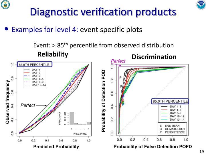 Probability of Detection POD