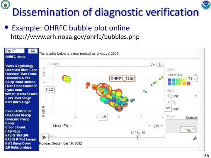 Dissemination of diagnostic verification