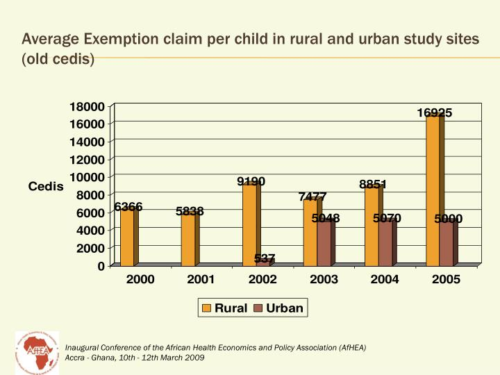 Average Exemption claim per child in rural and urban study sites (old cedis)