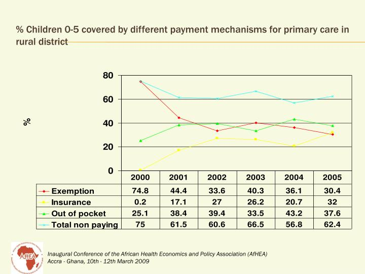 % Children 0-5 covered by different payment mechanisms for primary care in rural district