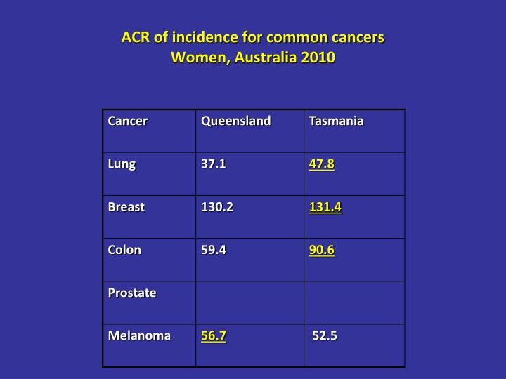ACR of incidence for common cancers
