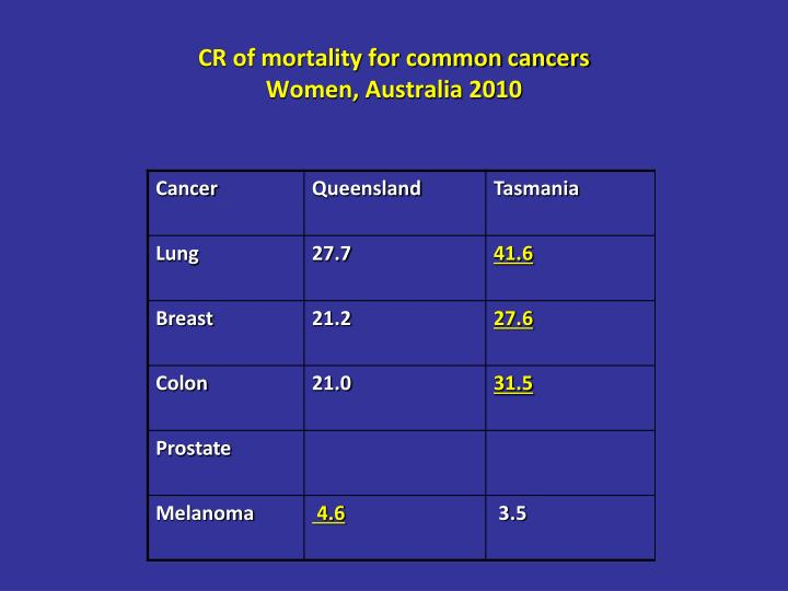 CR of mortality for common cancers