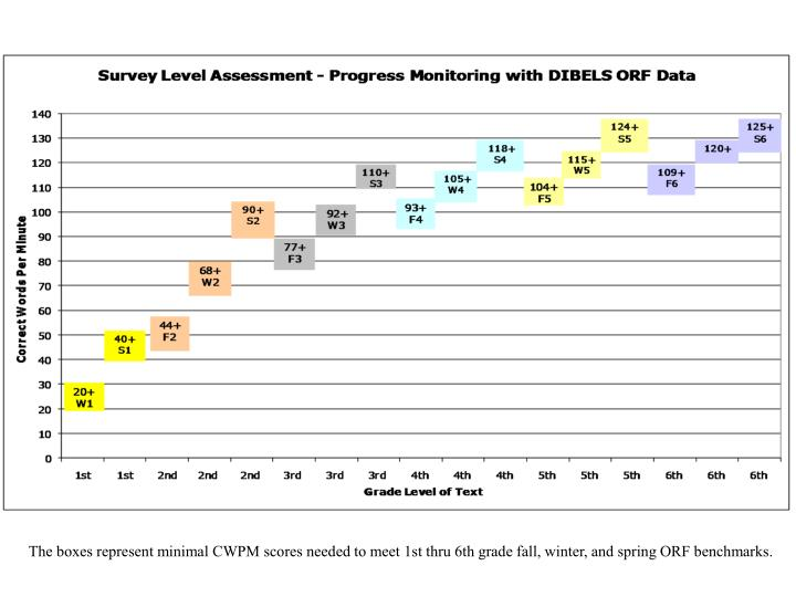 The boxes represent minimal CWPM scores needed to meet 1st thru 6th grade fall, winter, and spring ORF benchmarks.