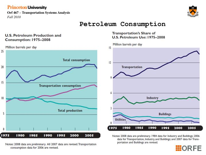 Petroleum Consumption