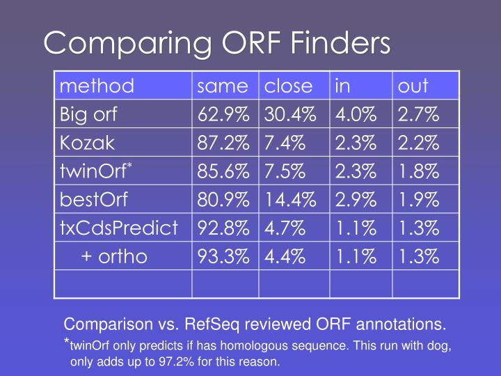 Comparing ORF Finders