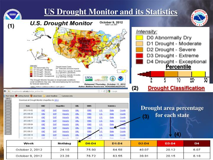 US Drought Monitor and its Statistics