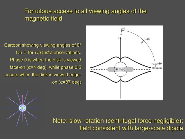 Fortuitous access to all viewing angles of the magnetic field