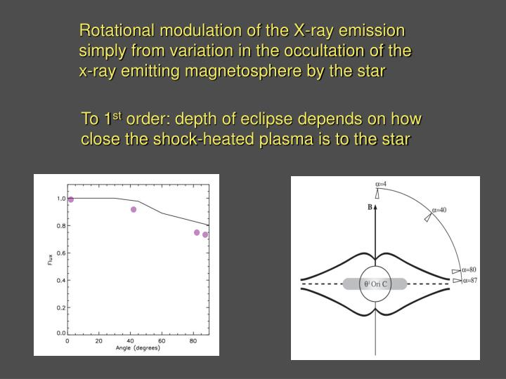Rotational modulation of the X-ray emission simply from variation in the occultation of the x-ray emitting magnetosphere by the star