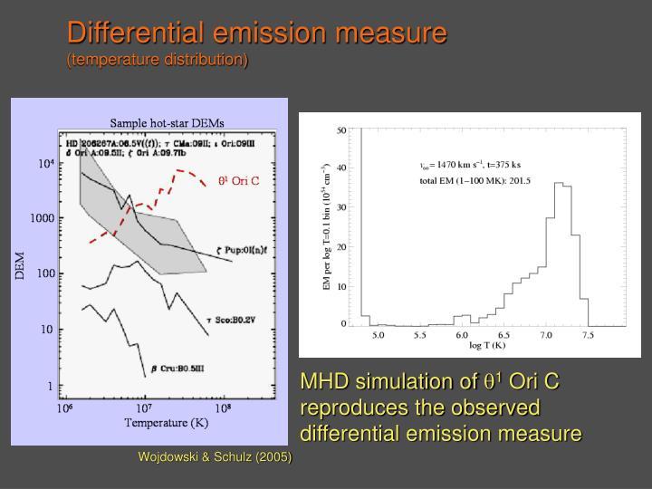 Differential emission measure
