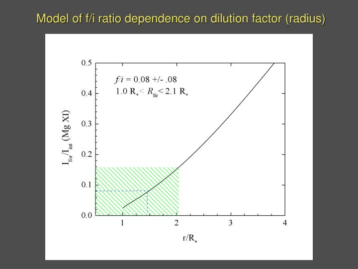 Model of f/i ratio dependence on dilution factor (radius)