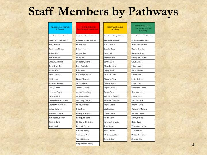 Staff Members by Pathways