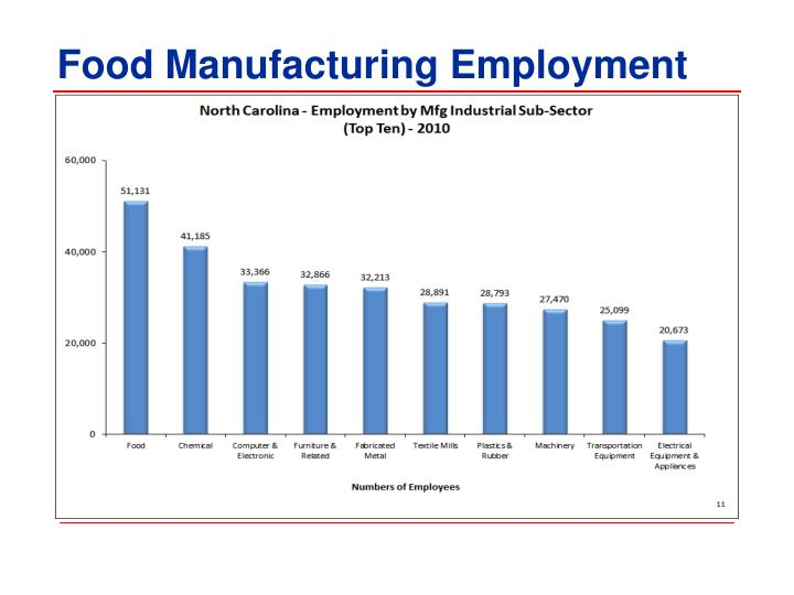 Food Manufacturing Employment