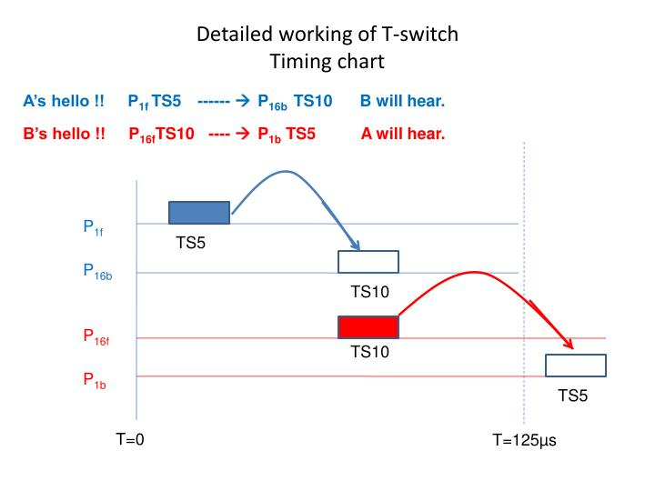 Detailed working of T-switch