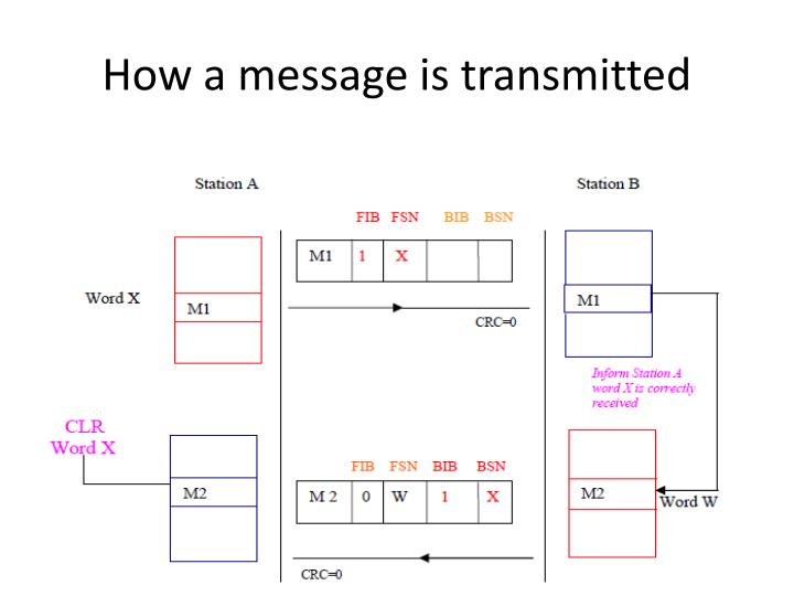How a message is transmitted