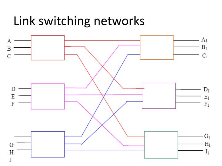 Link switching networks