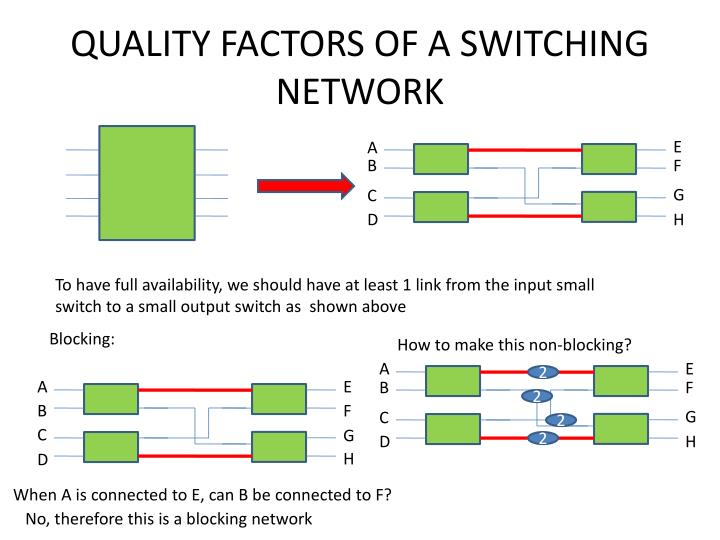 QUALITY FACTORS OF A SWITCHING NETWORK