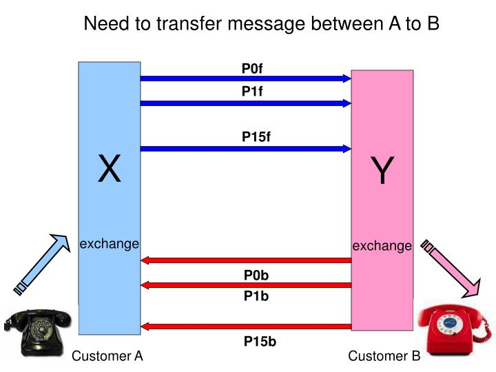 Need to transfer message between A to B