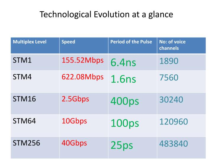 Technological Evolution at a glance