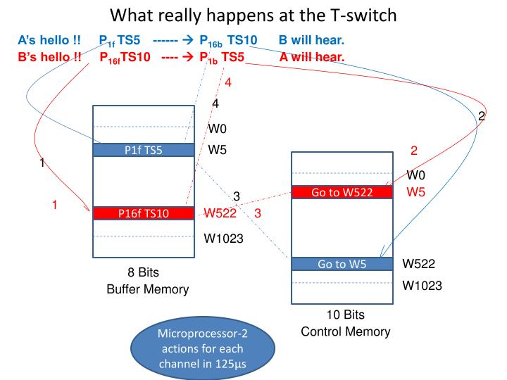 What really happens at the T-switch
