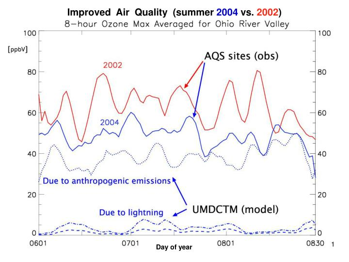 Improved  Air  Quality  (summer
