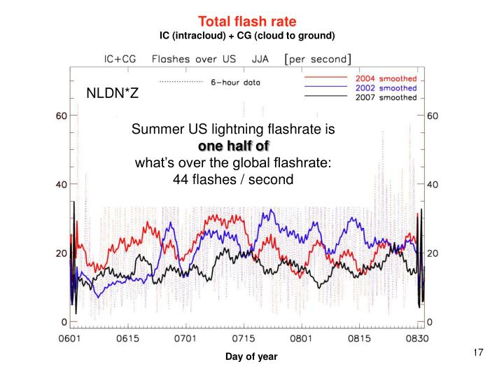 Total flash rate