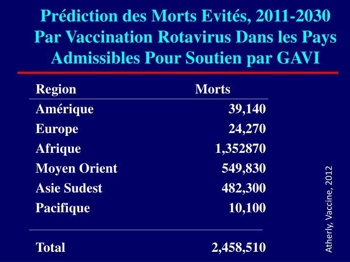 Prédiction des Morts Evités, 2011-2030