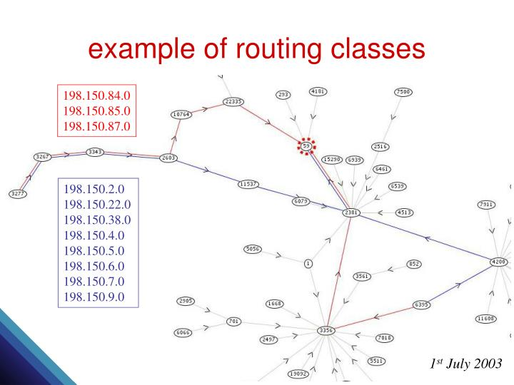 example of routing classes