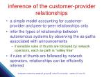 inference of the customer provider relationships