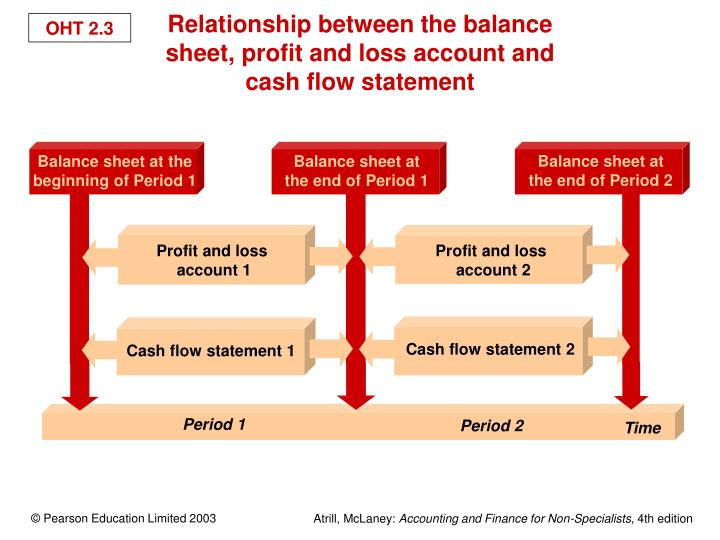 Balance sheet at the end of Period 2