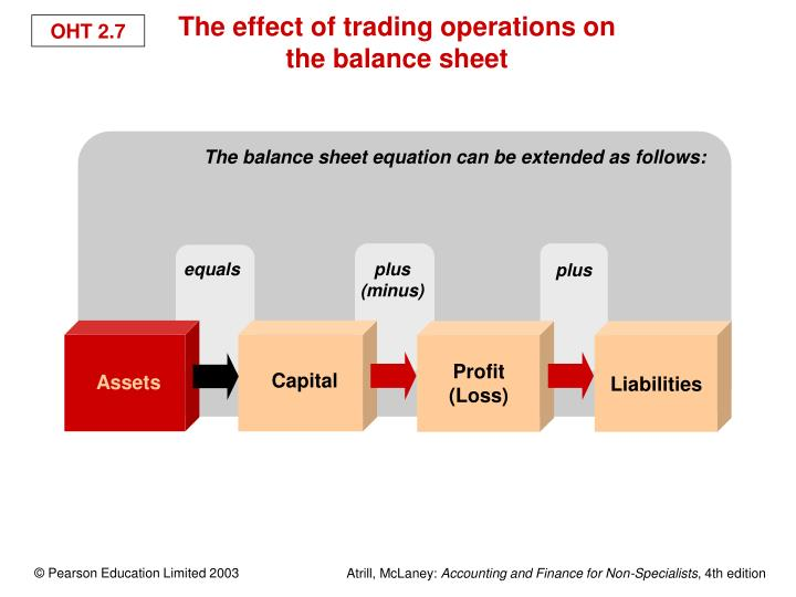 The balance sheet equation can be extended as follows: