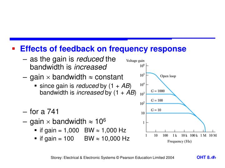 Effects of feedback on frequency response