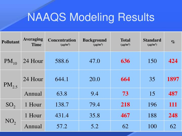 NAAQS Modeling Results