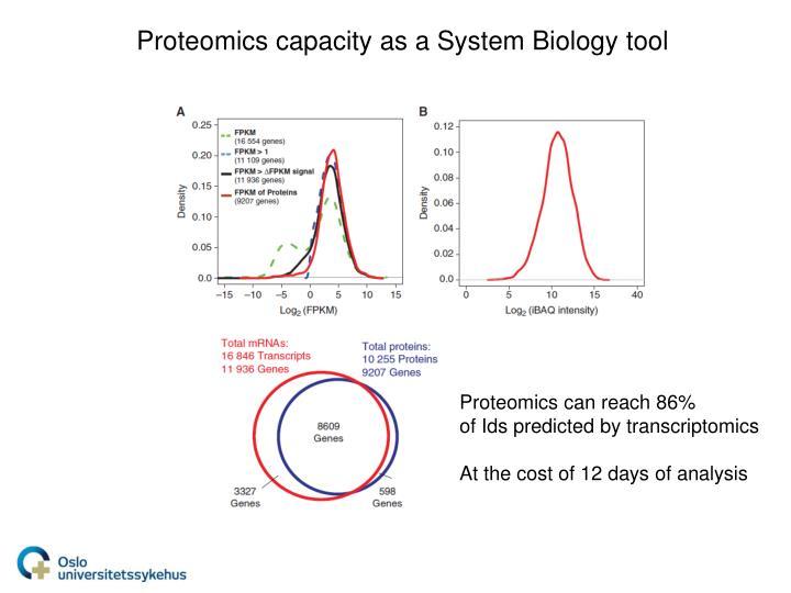 Proteomics capacity as a System Biology tool