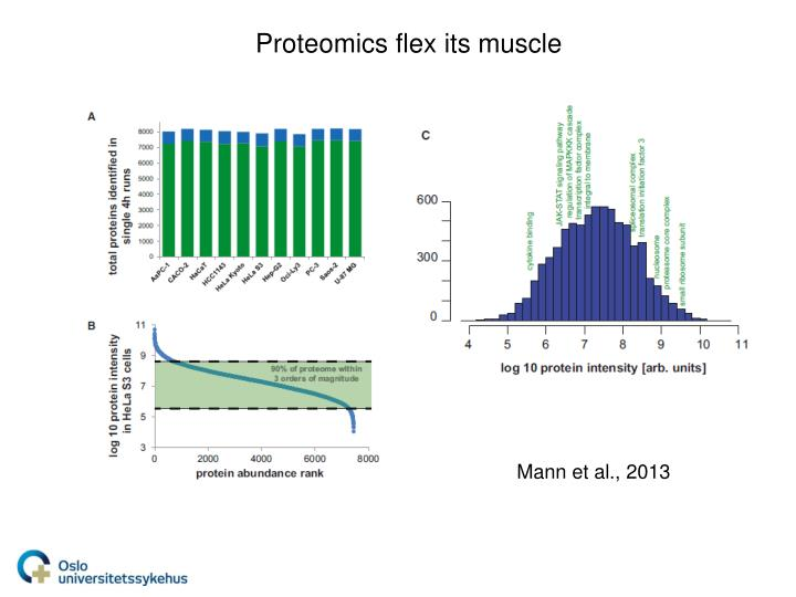 Proteomics flex its muscle