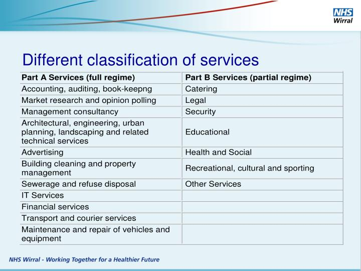 Different classification of services
