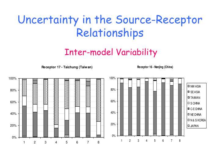 Uncertainty in the Source-Receptor Relationships