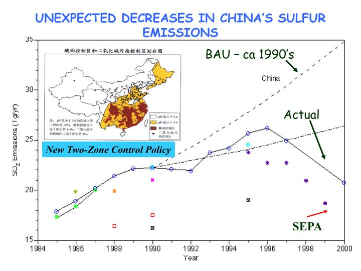 UNEXPECTED DECREASES IN CHINA'S SULFUR EMISSIONS
