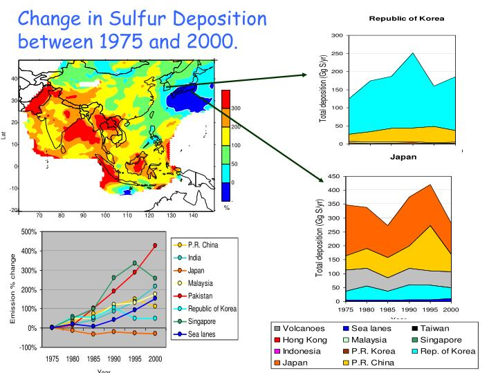 Change in Sulfur Deposition
