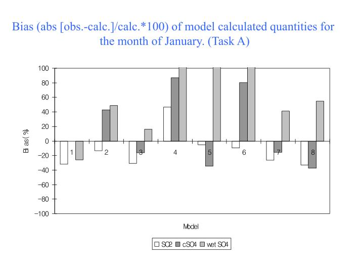 Bias (abs [obs.-calc.]/calc.*100) of model calculated quantities for