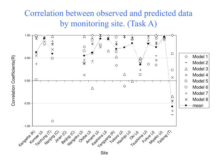 Correlation between observed and predicted data