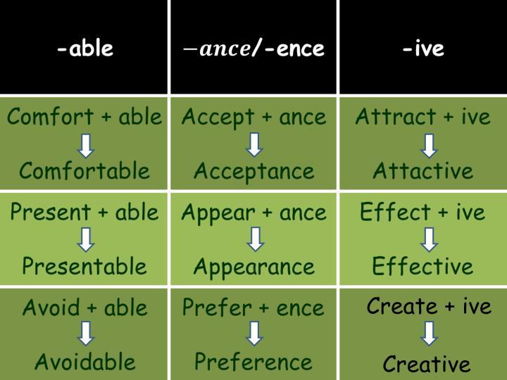 Create + ive