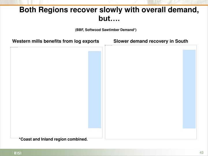 Both Regions recover slowly with overall demand, but….