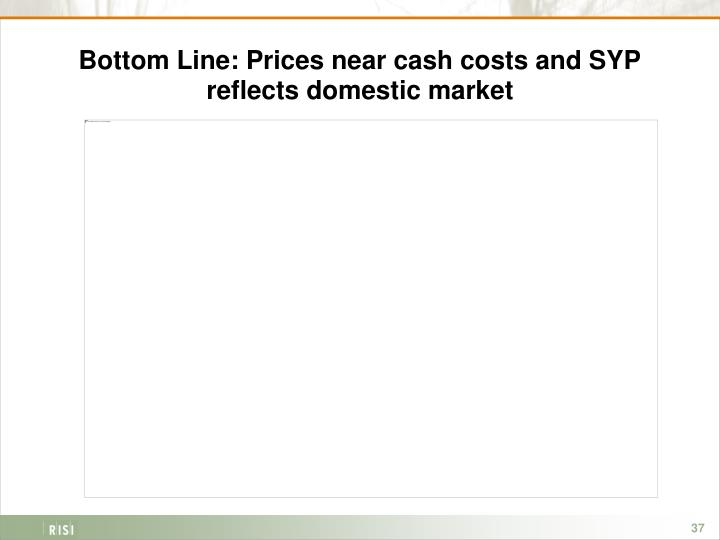Bottom Line: Prices near cash costs and SYP reflects domestic market