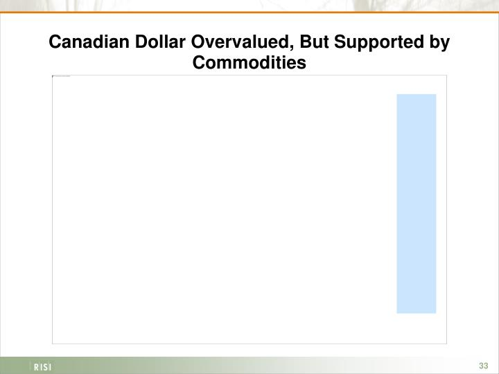 Canadian Dollar Overvalued, But Supported by Commodities