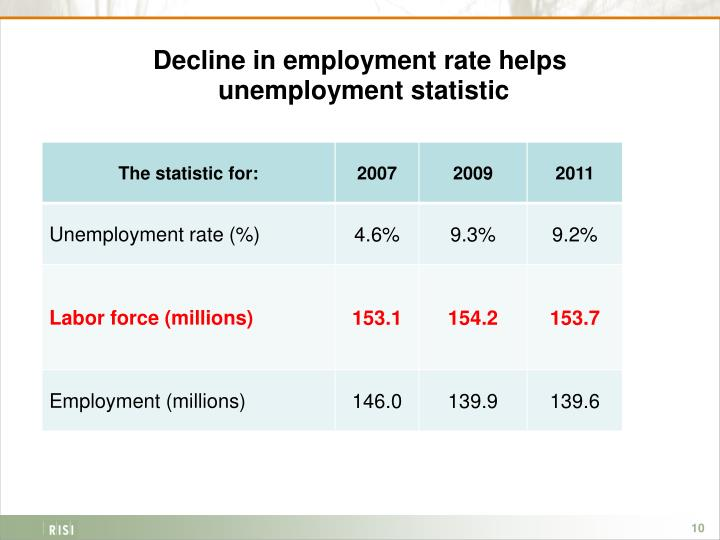 Decline in employment rate helps