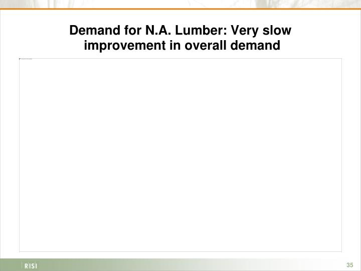 Demand for N.A. Lumber: Very slow