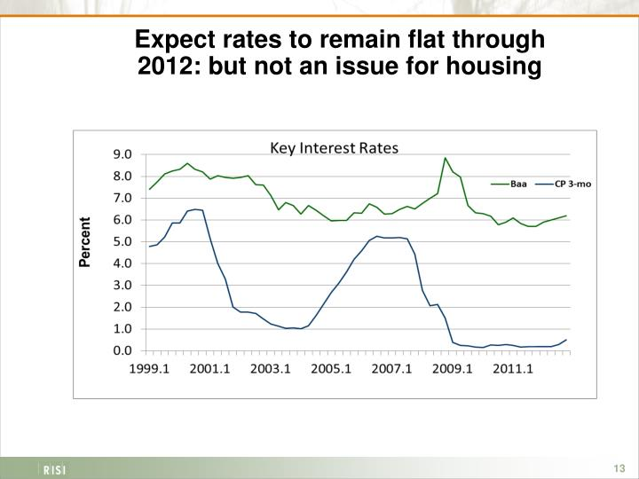 Expect rates to remain flat through 2012: but not an issue for housing