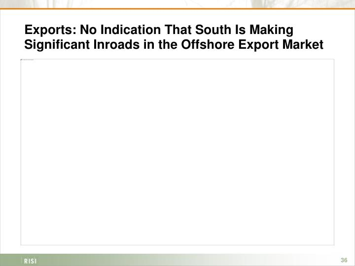 Exports: No Indication That South Is Making Significant Inroads in the Offshore Export Market
