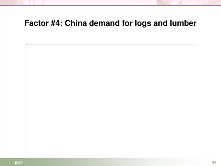 Factor #4: China demand for logs and lumber